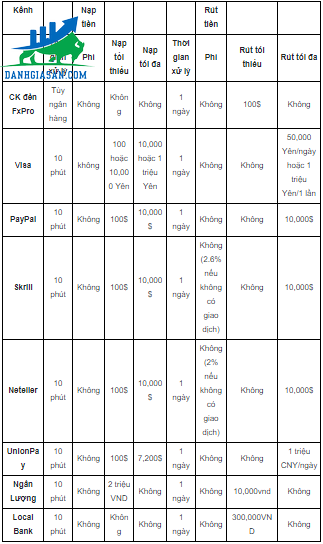 Các hình thức nạp-rút tiền tại sàn giao dịch forex FXPro