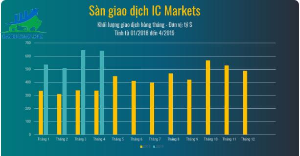 Khối lượng sàn giao dịch forex ICMarket
