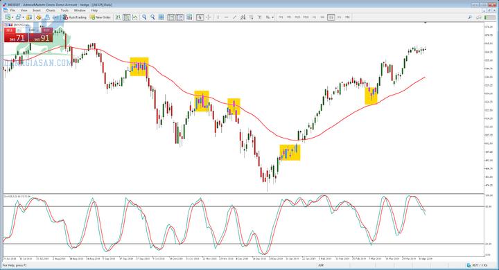 Đầu tư chứng khoán- Swing Trading2