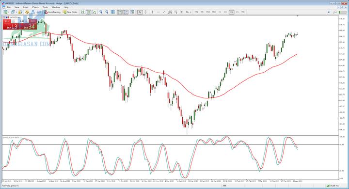 Đầu tư chứng khoán- Swing Trading
