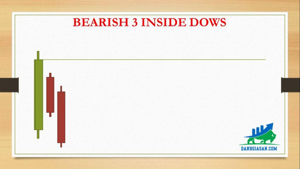 BEARISH 3 INSIDE DOWS