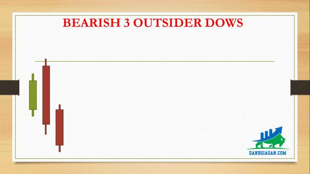 BEARISH 3 OUTSIDER DOWS