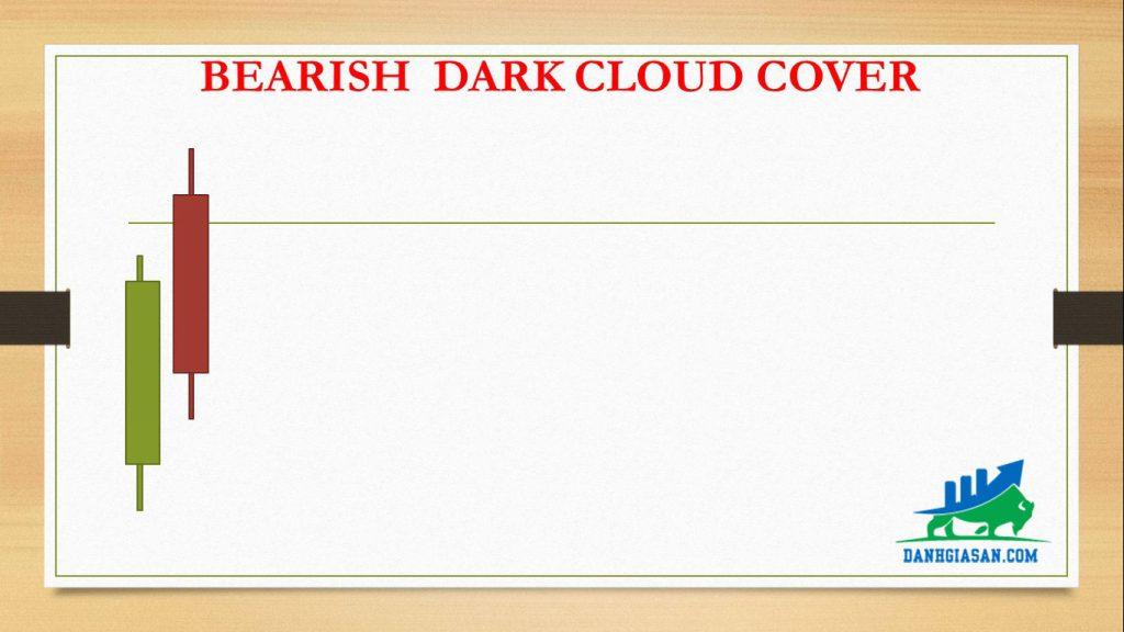 BEARISH DARK CLOUD COVER