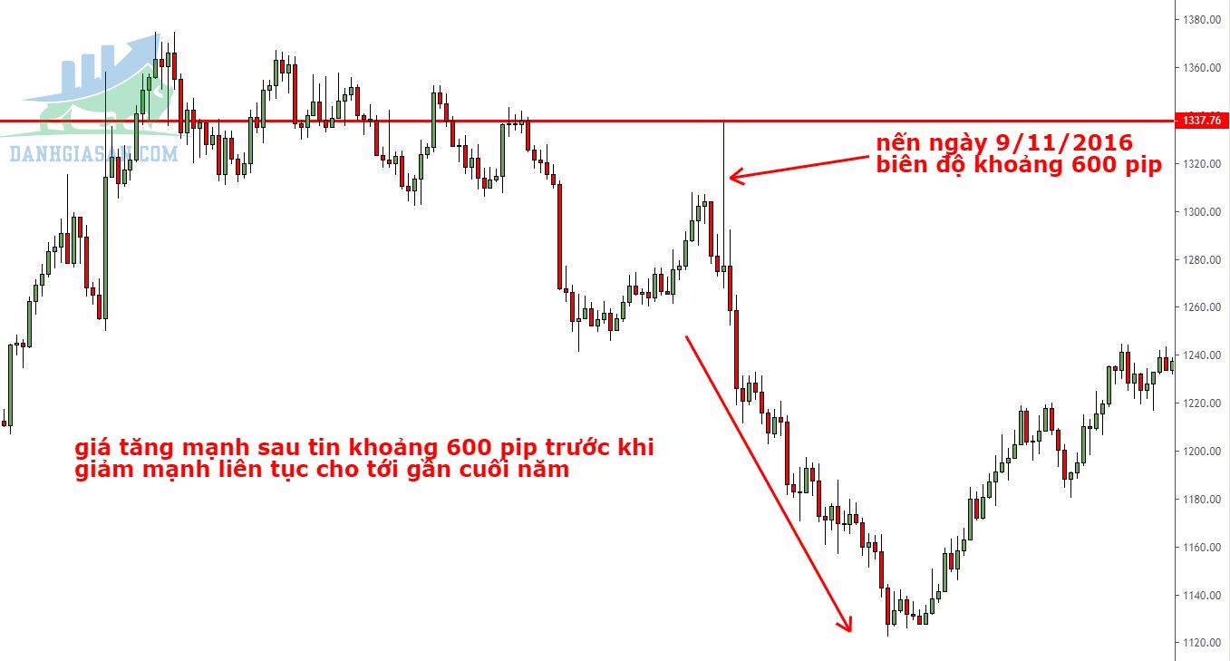 biểu đồ giao dịch vàng