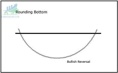 Chart Patterns-Mô hình kỹ thuật đáy vòng cung