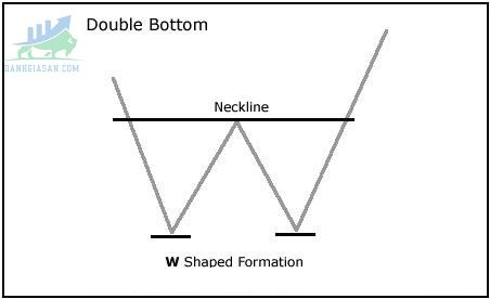 Chart Patterns-Mô hình kỹ thuật hai đáy