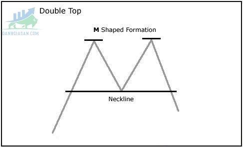 Chart Patterns-Mô hình kỹ thuật hai đỉnhv