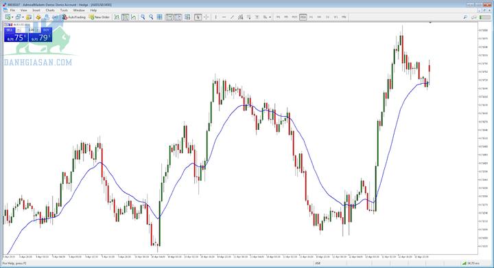 Chiến lược đầu tư chứng khoán-Day Trading