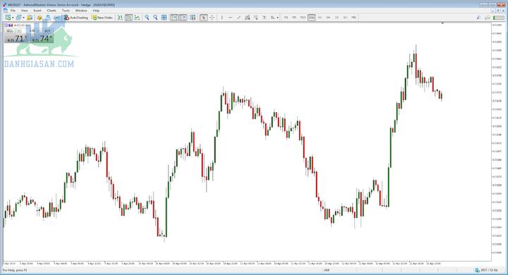 Chiến lược đầu tư chứng khoán -Day Trading