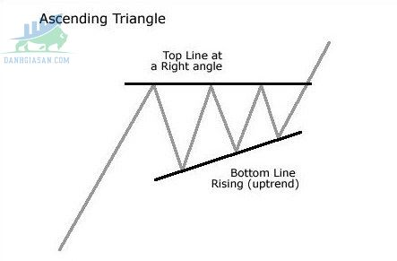 Mô hình tam giác tăng