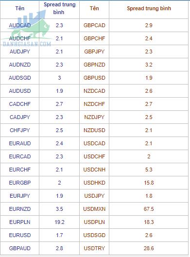 Phí spread của sàn giao dịch Forex TigerWit