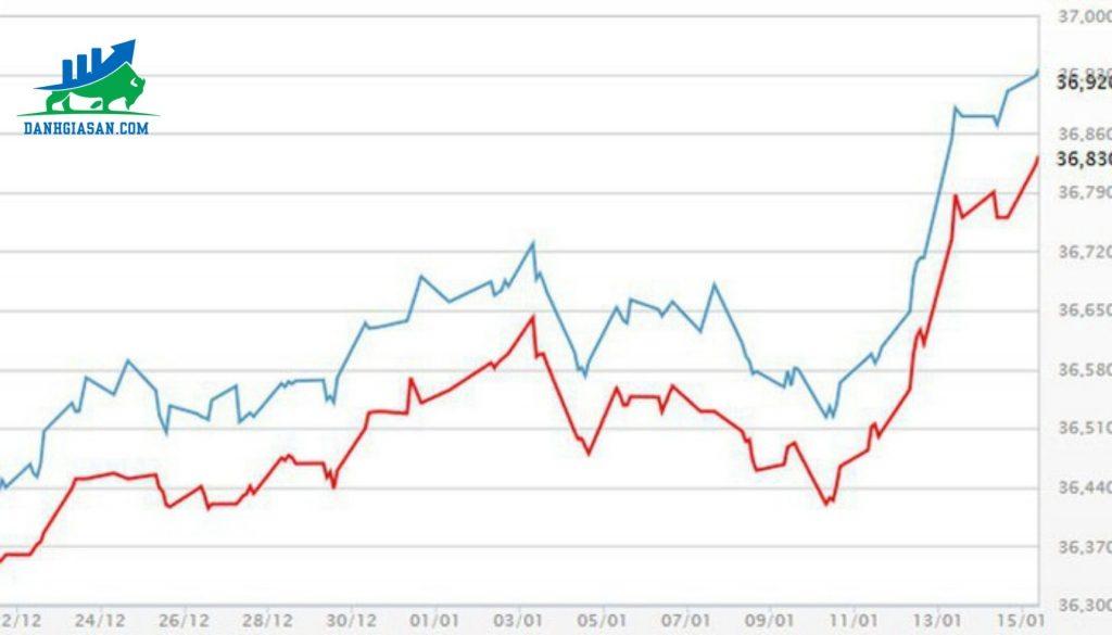 giá vàng miếng SJC của công ty Doji ngày 5-8