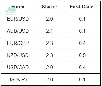Phí Spread của sàn giao dịch Forex YuloFX