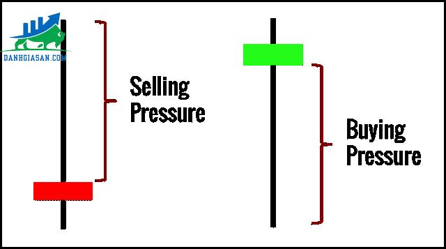 price-action-la-gi