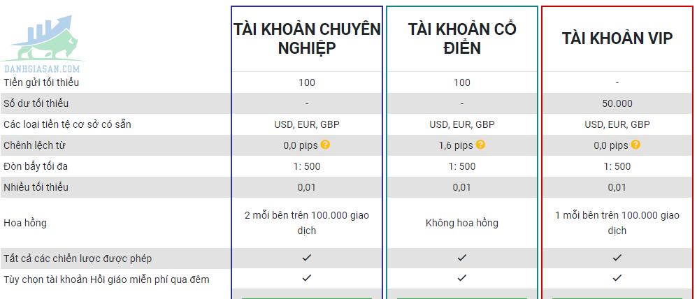 Bảng thông số các loại tài khoản sàn giao dịch Forex Tickmill