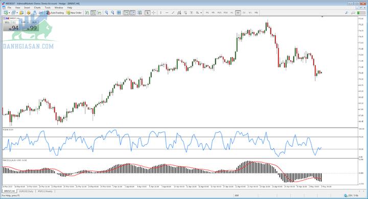 Biểu đồ giá dầu thô Brent trong 4 giờ với chỉ báo MACD và RSI