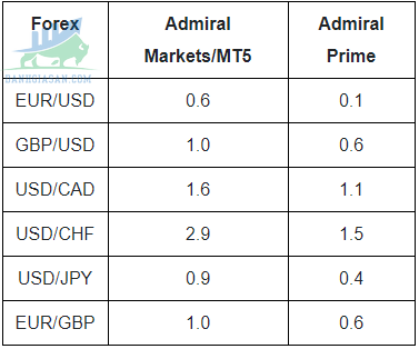 Phí spread của sàn giao dịch Forex Admiral Market