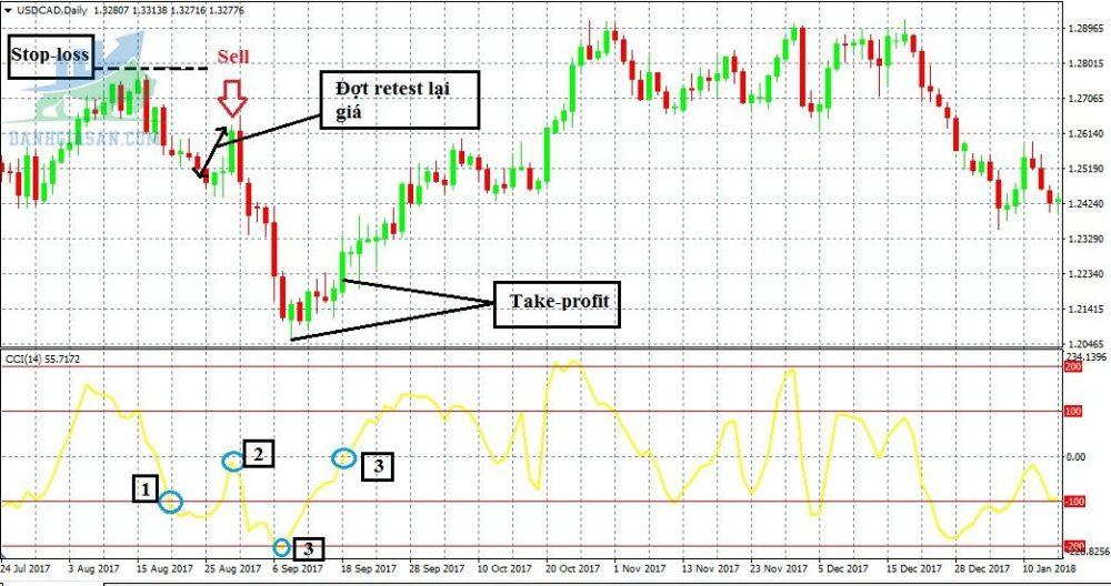 Sử dụng CCI để dự đoán các đợt tăng hoặc giảm giá trong thời gian ngắn