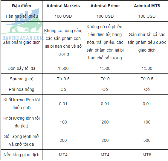 So sánh các loại tài khoản của sàn giao dịch Forex So sánh các loại tài khoản của sàn giao dịch Forex So sánh các loại tài khoản của sàn giao dịch Forex Admiral Prime