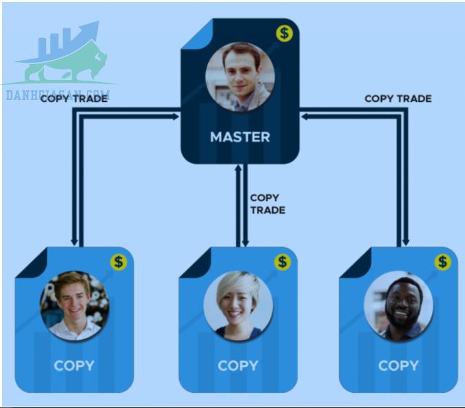 Copy trade sàn giao dịch Forex Alpha Tradex