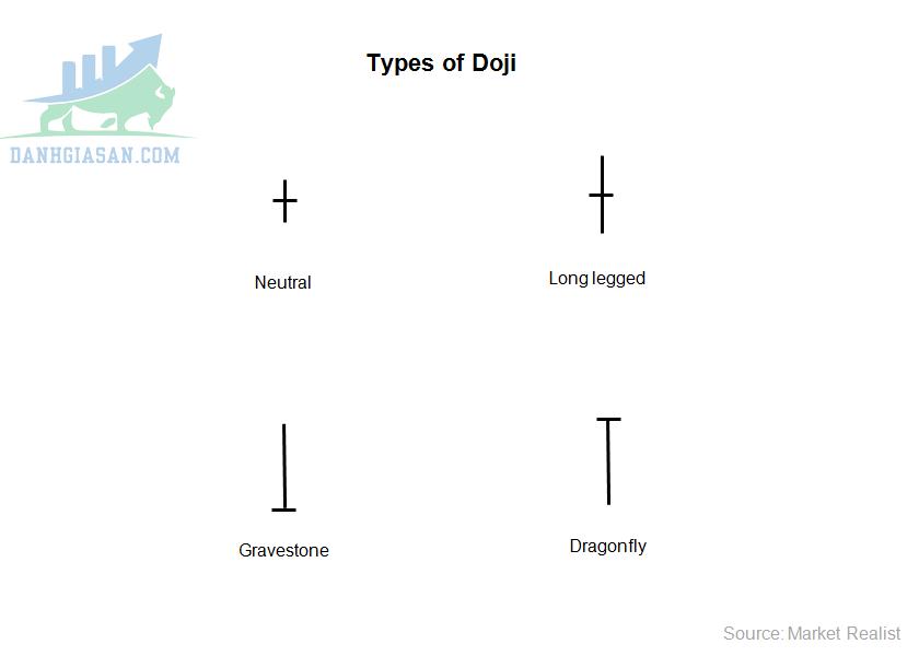 Các loại nến Dragonfly Doji
