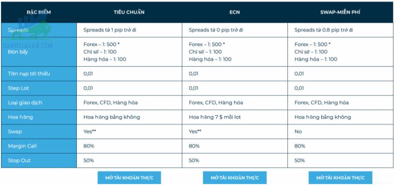 Tài khoản và các khoản phí sàn giao dịch Forex Alpha Tradex