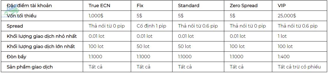 Các loại tài khoản của sàn GKFX Prime
