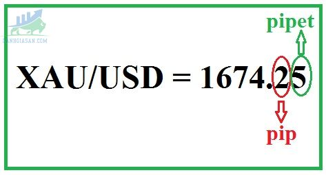 Tỷ giá XAUUSD trong giao dịch Forex