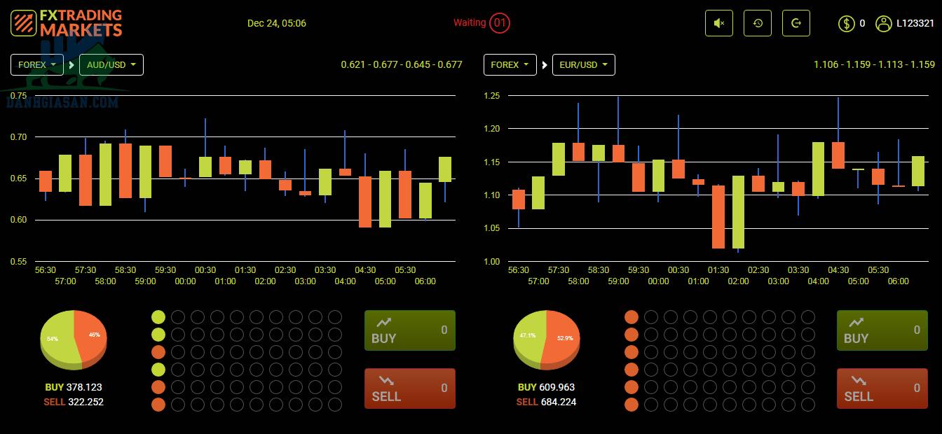 Cách thức hoạt động của sàn giao dịch Fx Trading Markets