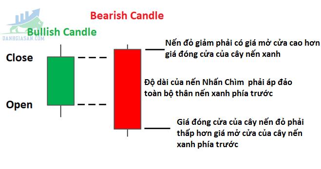 Mô hình nếu đảo chiều giảm giá - Bearish Engulfing (nhấn chìm giảm)
