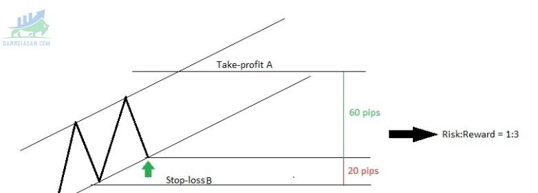 Mối quan hệ nghịch đảo giữa R:R và Win-rate