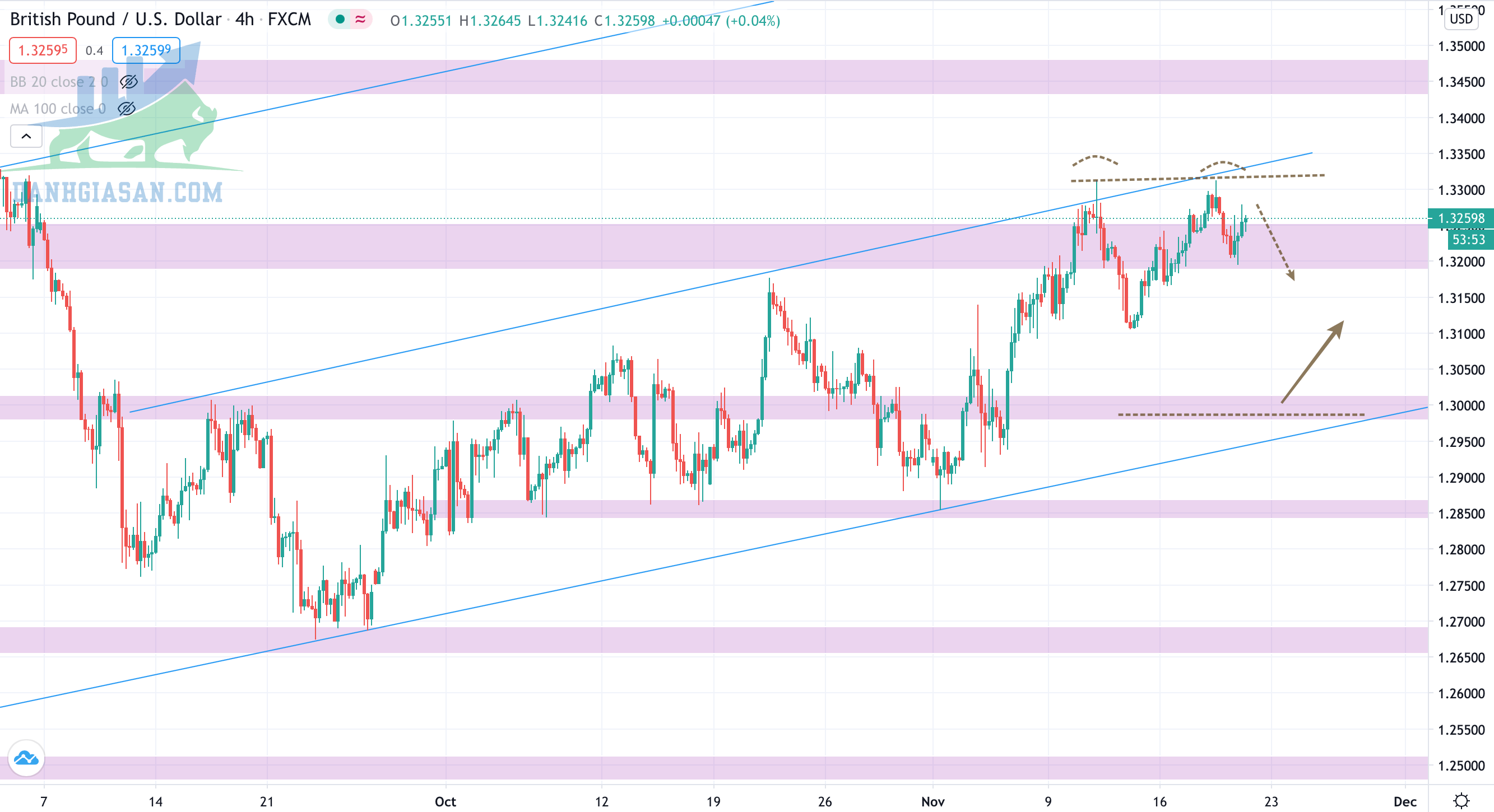 Phân tích Forex - cặp GBP/USD