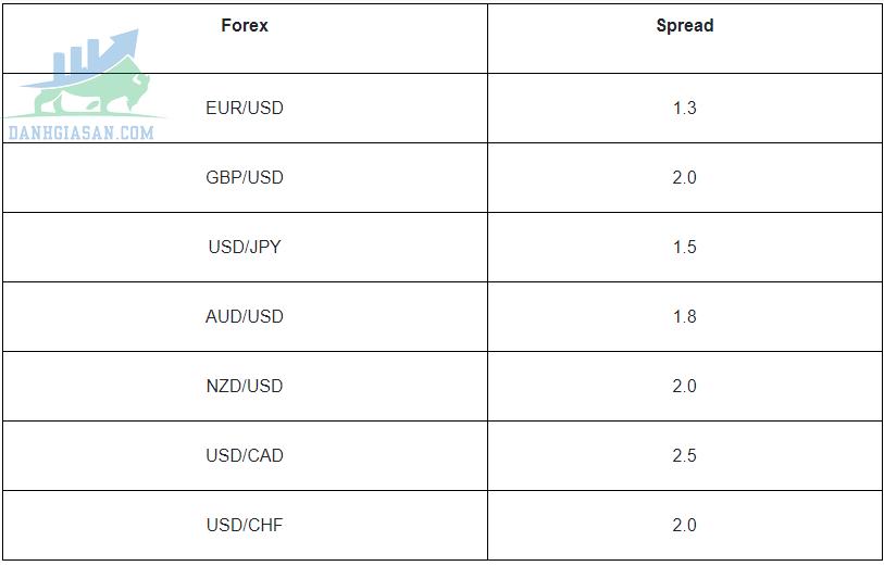 Phí Spread sàn giao dịch Forex Ava Trade