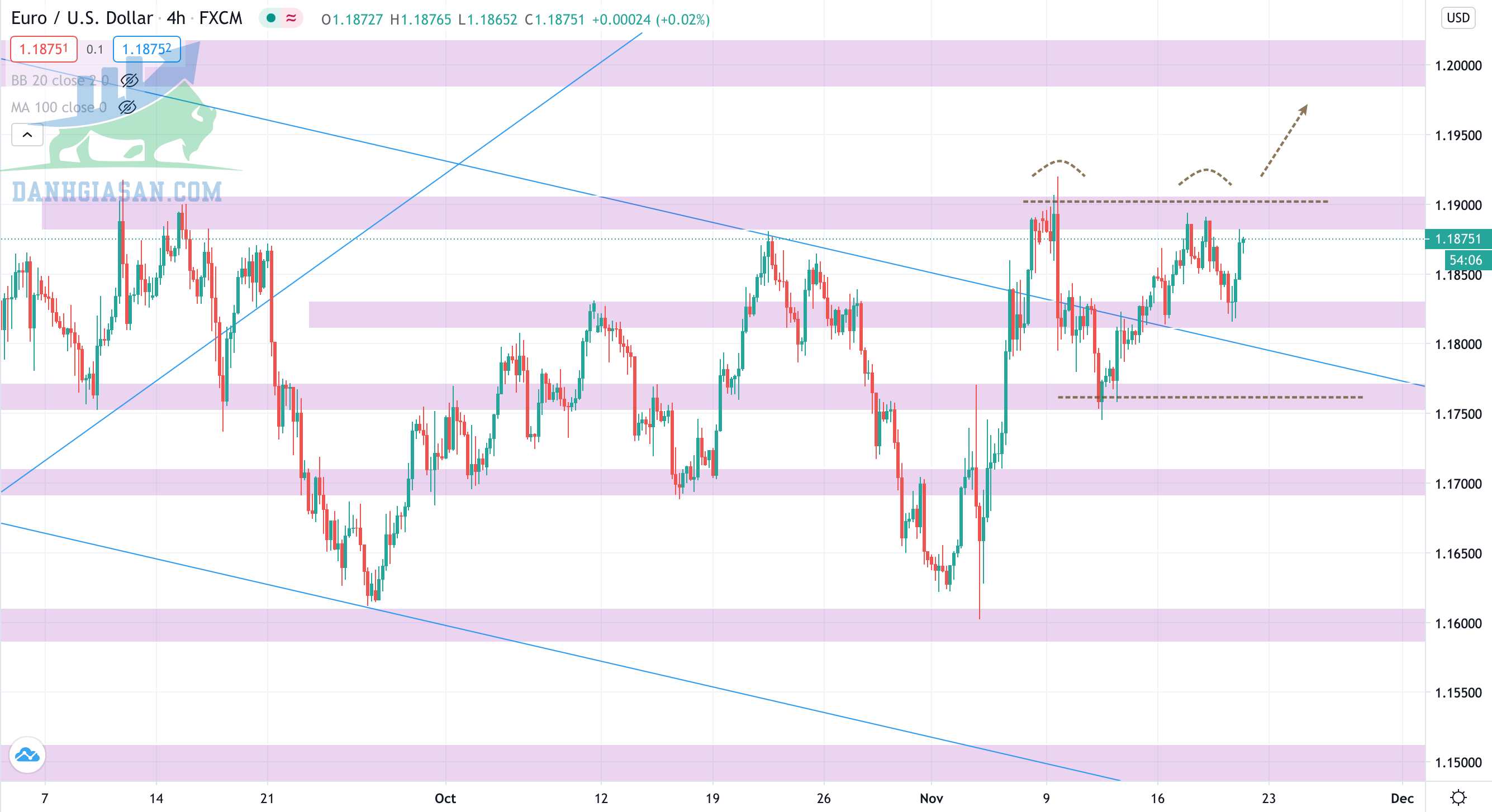 Phân tích Forex -cặp EUR/USD