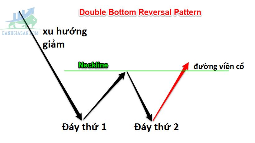 Mô hình 2 đáy (Double Bottom) là gì?