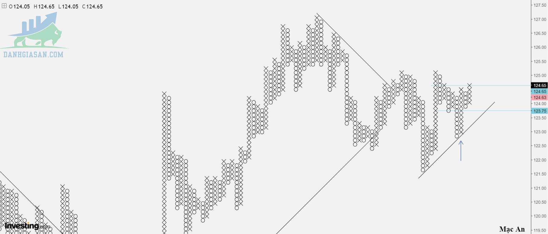 Phân tích Foex cặp EUR/JPY