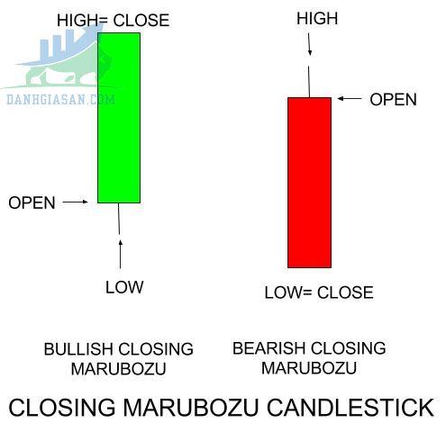 Nến Marubozu đóng cửa