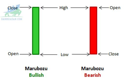 Nến Marubozu đầy đủ