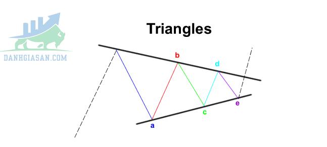 Mô hình tam giác (Triangle Formation)
