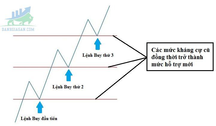 Chiến lược Pyramid là gì ?