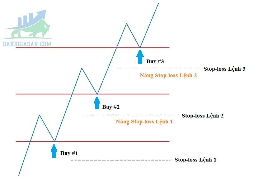 Cách giao dịch với chiến lược Pyramid