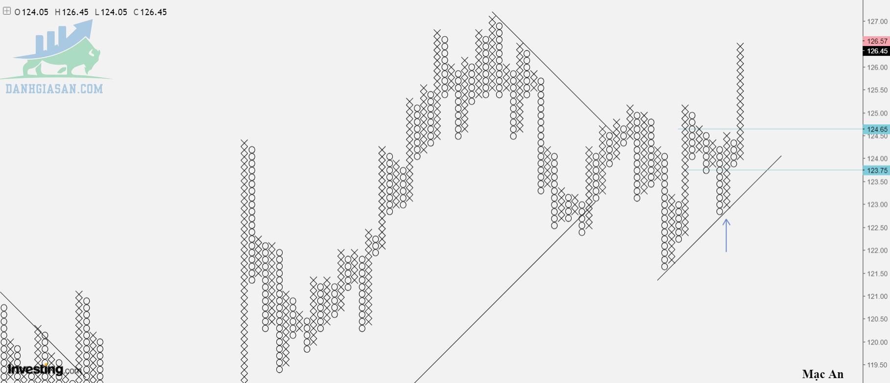 Phân tích Forex - cặp EUR/JPY theo góc nhìn đồ thị P&F