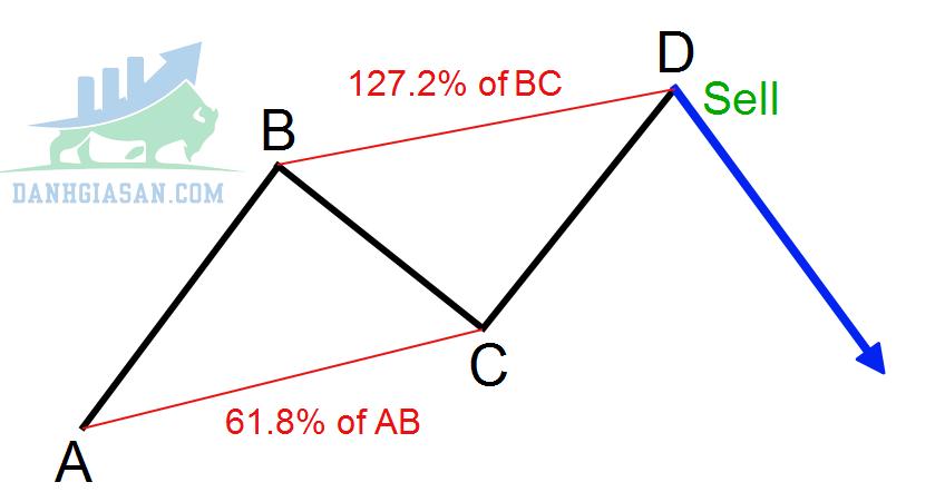 Cách giao dịch với mô hình ABCD