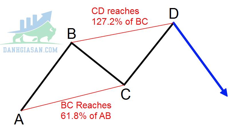 Tỷ lệ Fibonacci trong mô hình ABCD
