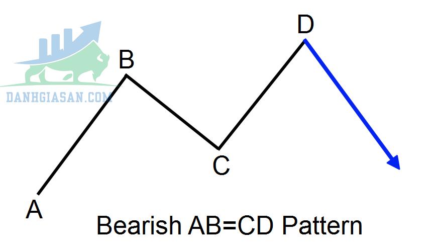 Mô hình ABCD Bearish