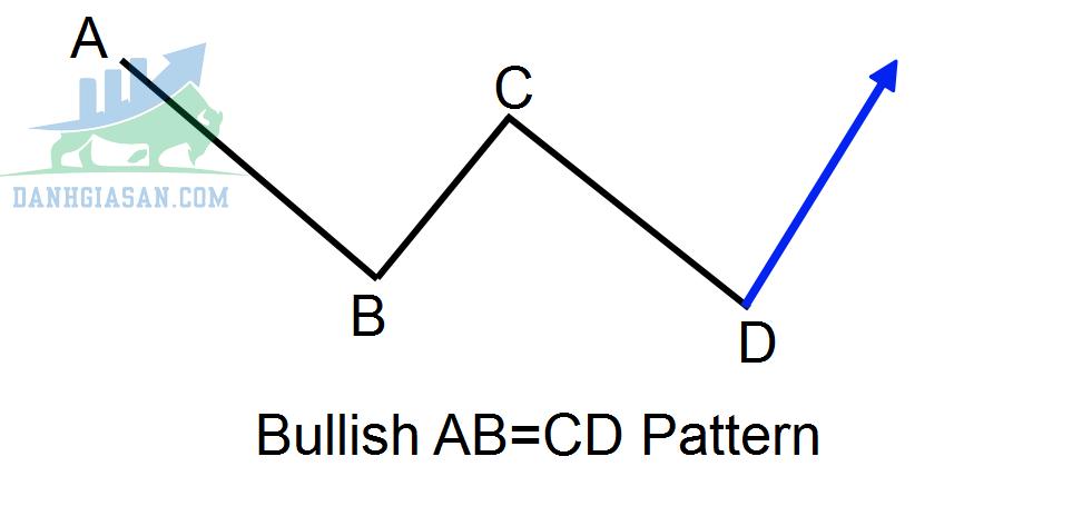 Mô hình ABCD Bullish