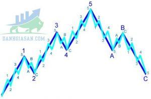 Tìm hiểu lý thuyết sóng Elliott và các cấp độ sóng Elliott