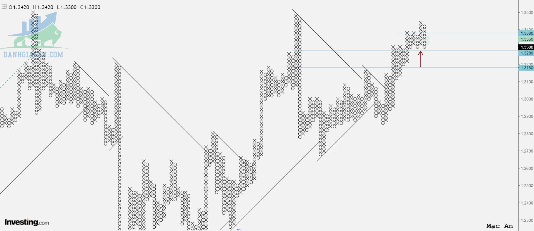 Phân tích Forex-cặp GBP-USD theo góc nhìn đồ thị P&F