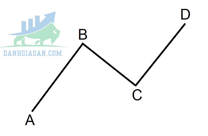 Mô hình ABCD là gì?
