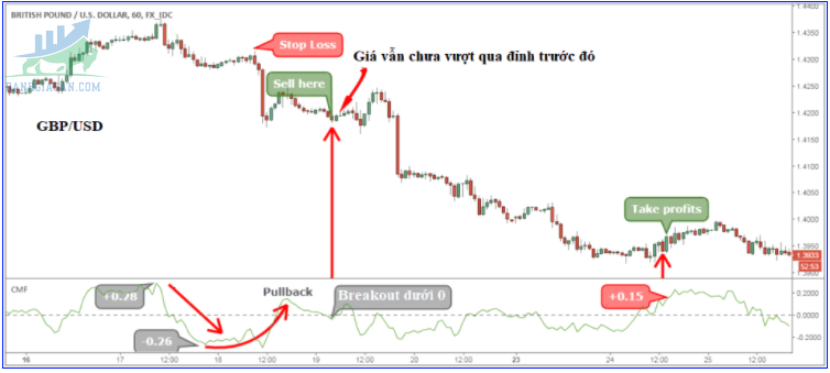 Phương pháp giao dịch với chỉ báo Chaikin Money Flow với lệnh Sell